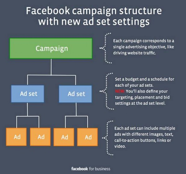 Facebook-campaign-structure-600x563