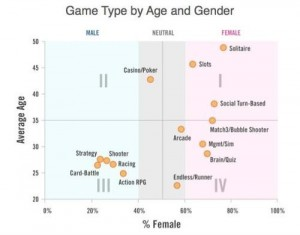 Game-type-by-age-and-gender-e1444922036850-300x235