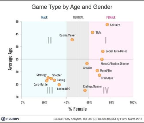 Game-type-by-age-and-gender