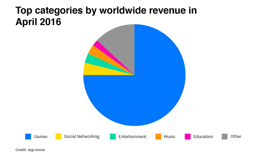 app store revenue by categories